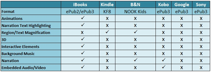 Enhanced ebook reading Support system