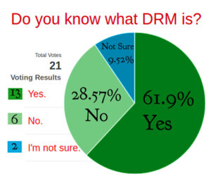 What is DRM? How Does It Work On Amazon Kindle And Apple