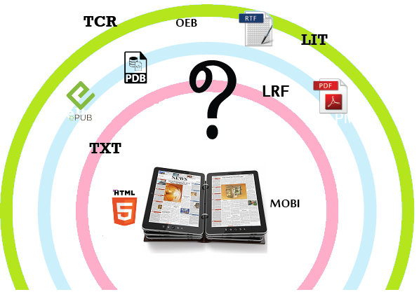 Which Is the Best eBook Format?