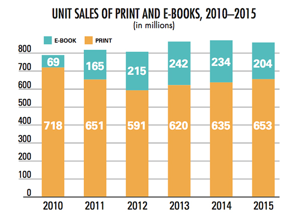 Factors contributing to popularity of E-books